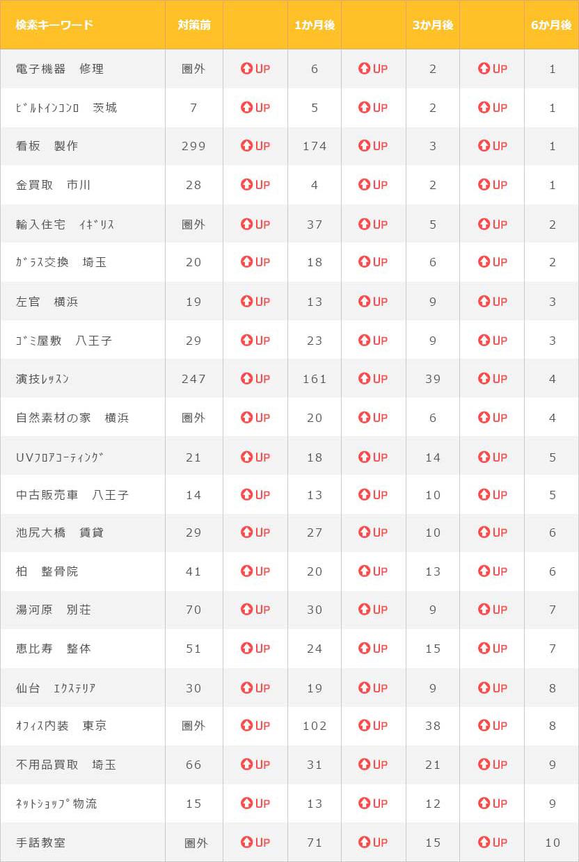 実績表2017年6月